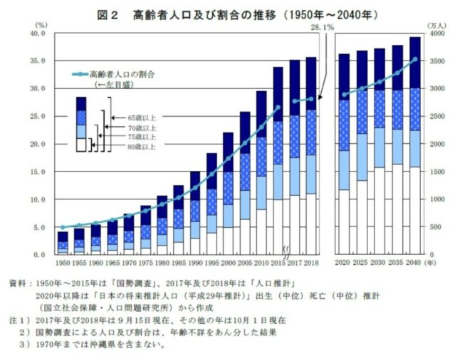 changes in the elderly population 2021